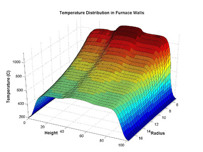 Simulated furnace temperature distributions.