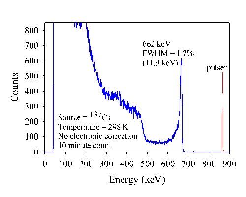 Room temperature spectrum taken with the CdZnTe Frisch collimator detector.
